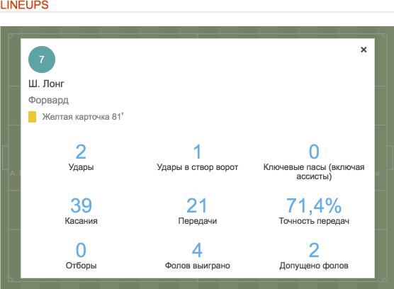 Статистика игрока с сайта для анализа футбольных матчей