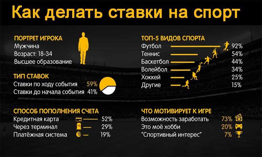 Где и как делать ставки на спорт маг на полную ставку аниме смотреть онлайн на русском